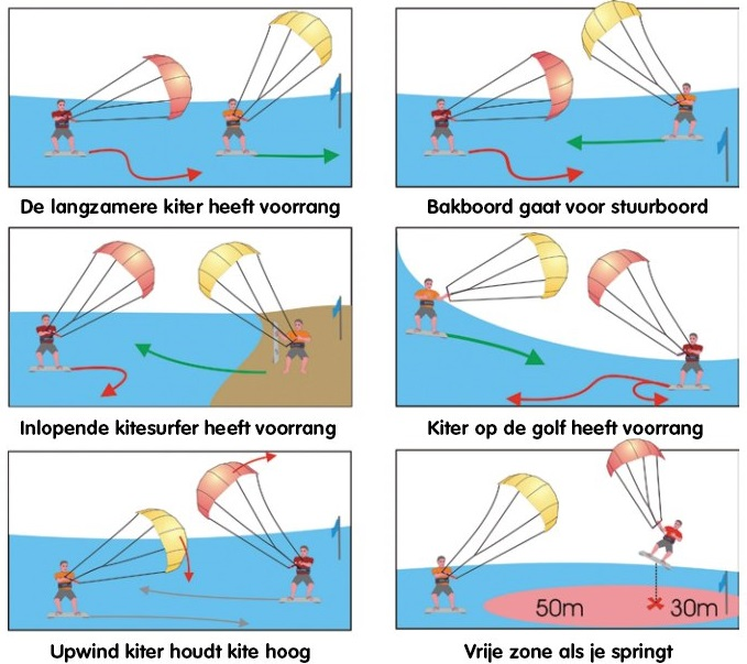 Bijlagedetails Kitesurf_etiquette_Voorrangsregel-kitesurfen