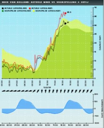 Windvoorspellng versus actuele wind zondag 10 mei 2020